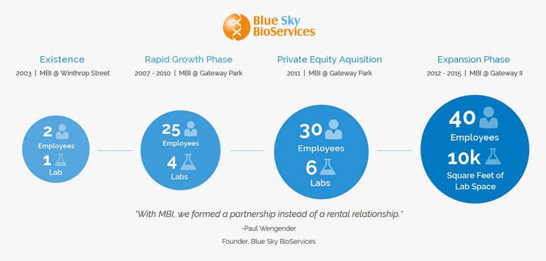 blue-sky-mbi-success